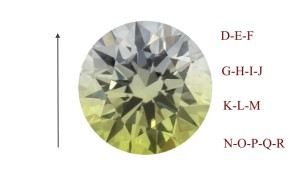 diamond-color-scale