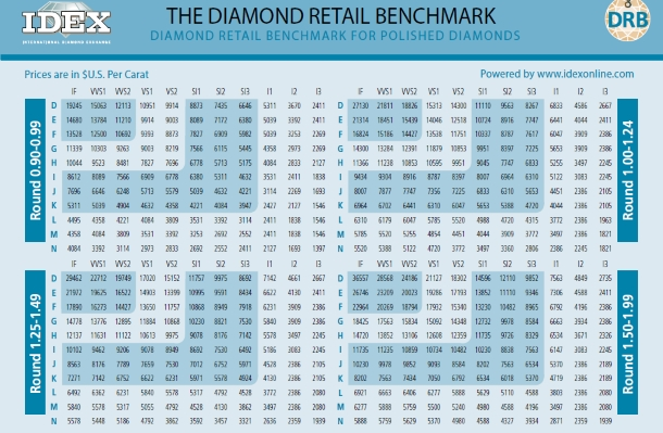 the diamond pricing guide