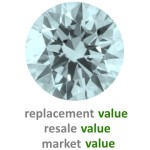How to Find Out Diamond Appraisal Value