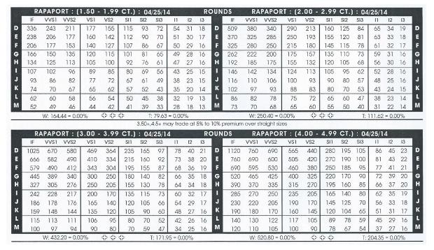Rapaport-diamond-price-list